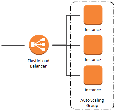elb_auto_scale_instances_2